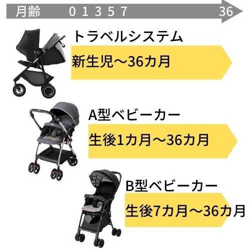 赤ちゃん・子供の月齢別でベビーカーを選ぶ