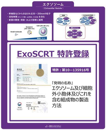 エクソソームの特許